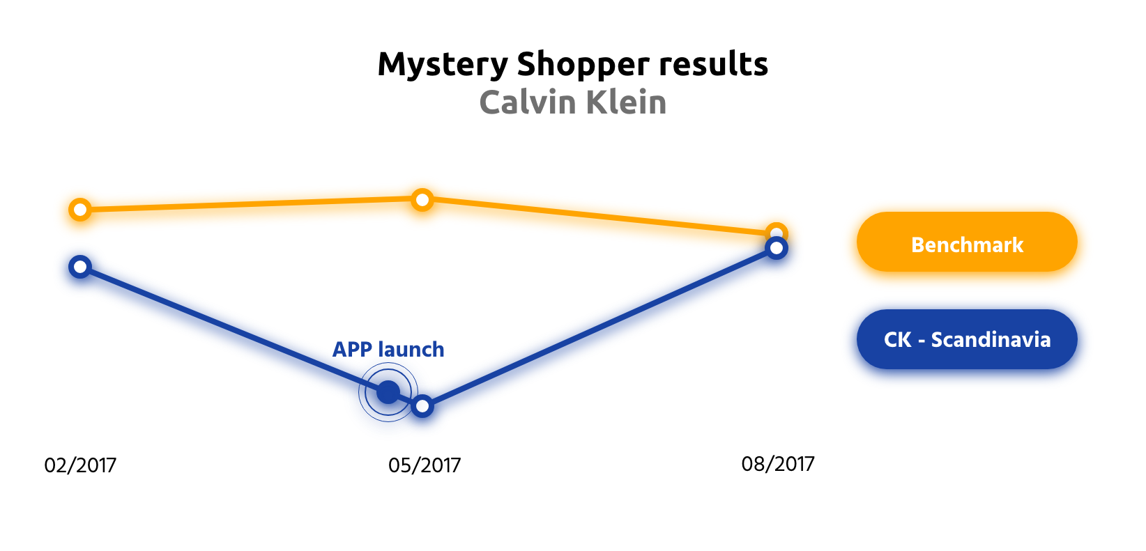 Calvin Klein mystery shopper results after using ATOBI for three months