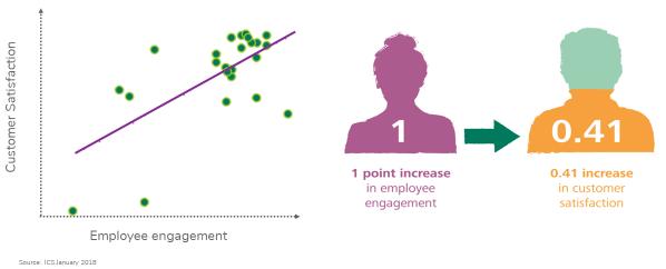 Customer Satisfaction and Employee Engagement