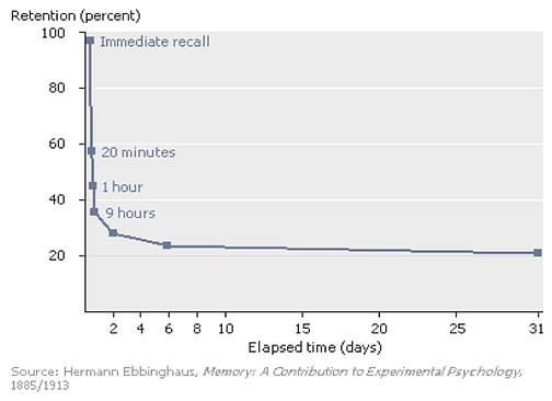 personal efficiency - forgetting curve