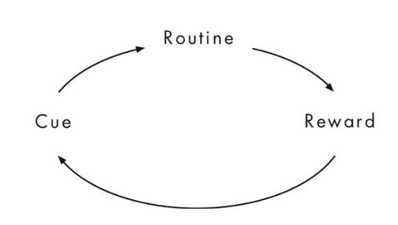 keystone habit - habit loop