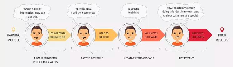 Keystone habits - post training pattern
