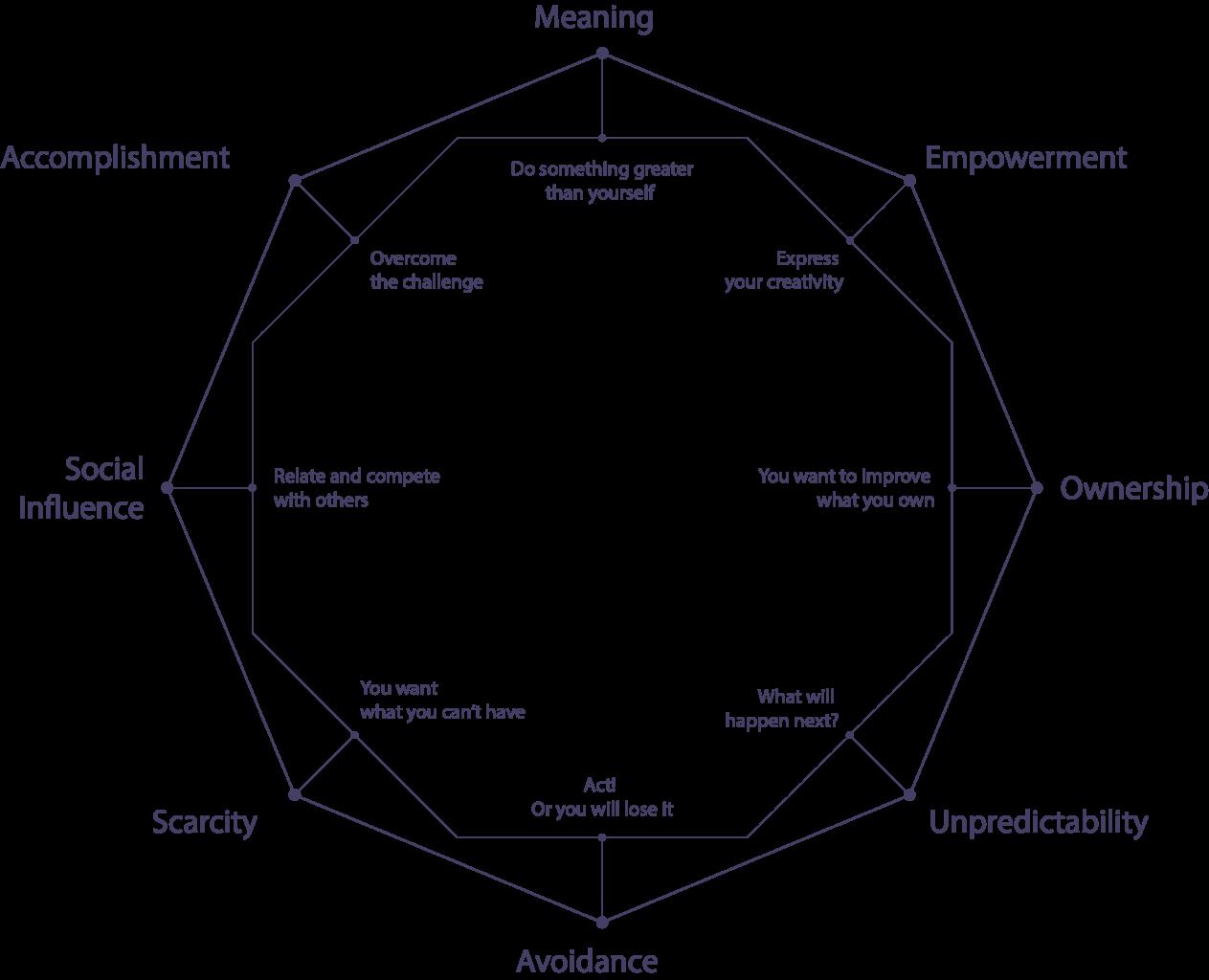 The Octalysis Model & ATOBI
